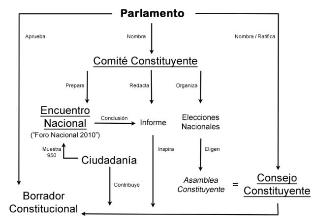 constitutional islandia