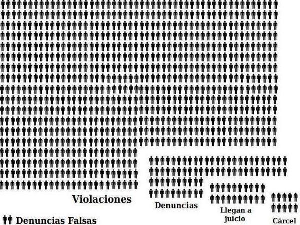 denuncias violacion